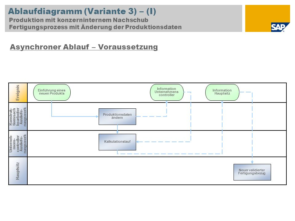 Ablaufdiagramm (Variante 3) – (I)
