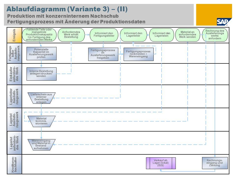 Ablaufdiagramm (Variante 3) – (II)