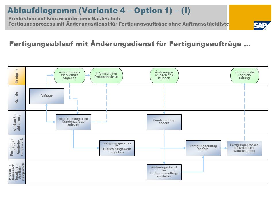 Ablaufdiagramm (Variante 4 – Option 1) – (I)