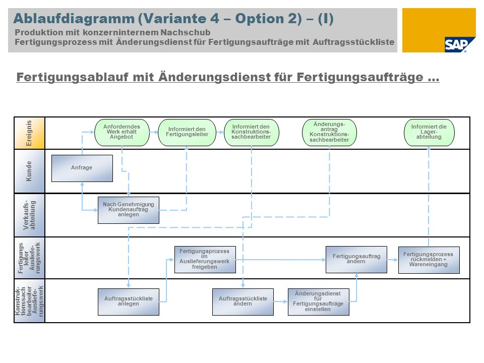 Ablaufdiagramm (Variante 4 – Option 2) – (I)