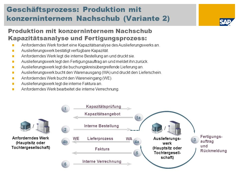 Geschäftsprozess: Produktion mit konzerninternem Nachschub (Variante 2)