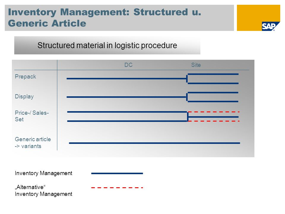 Inventory Management: Structured u. Generic Article