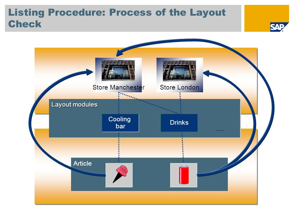 Listing Procedure: Process of the Layout Check