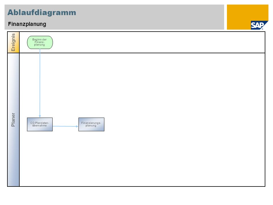 Ablaufdiagramm Finanzplanung Ereignis Planer
