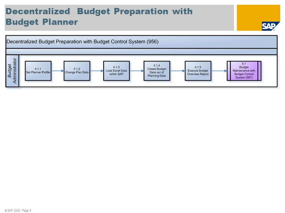 Decentralized Budget Preparation with Budget Planner