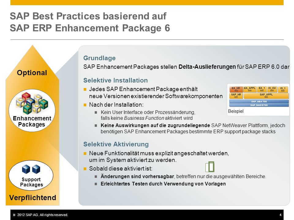 SAP Best Practices basierend auf SAP ERP Enhancement Package 6