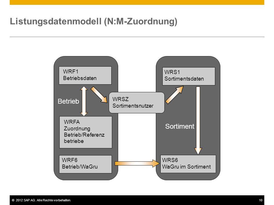 Listungsdatenmodell (N:M-Zuordnung)