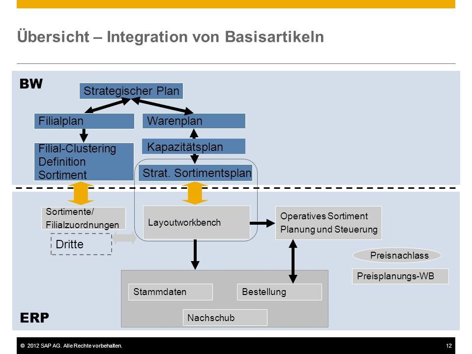 Übersicht – Integration von Basisartikeln