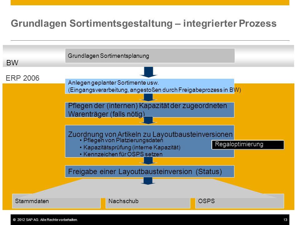Grundlagen Sortimentsgestaltung – integrierter Prozess