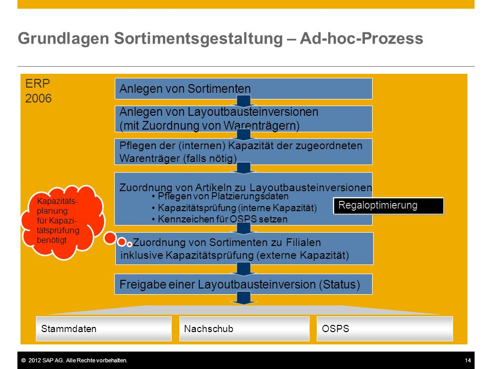Grundlagen Sortimentsgestaltung – Ad-hoc-Prozess