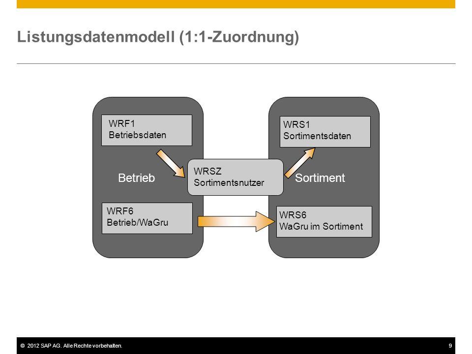 Listungsdatenmodell (1:1-Zuordnung)