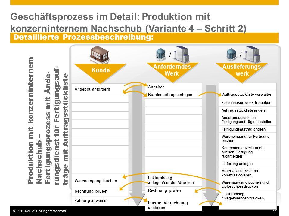 Geschäftsprozess im Detail: Produktion mit konzerninternem Nachschub (Variante 4 – Schritt 2)