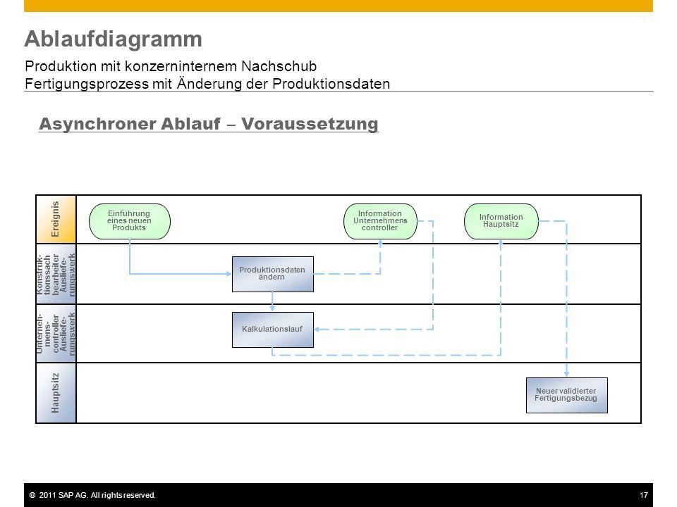 Ablaufdiagramm Asynchroner Ablauf – Voraussetzung
