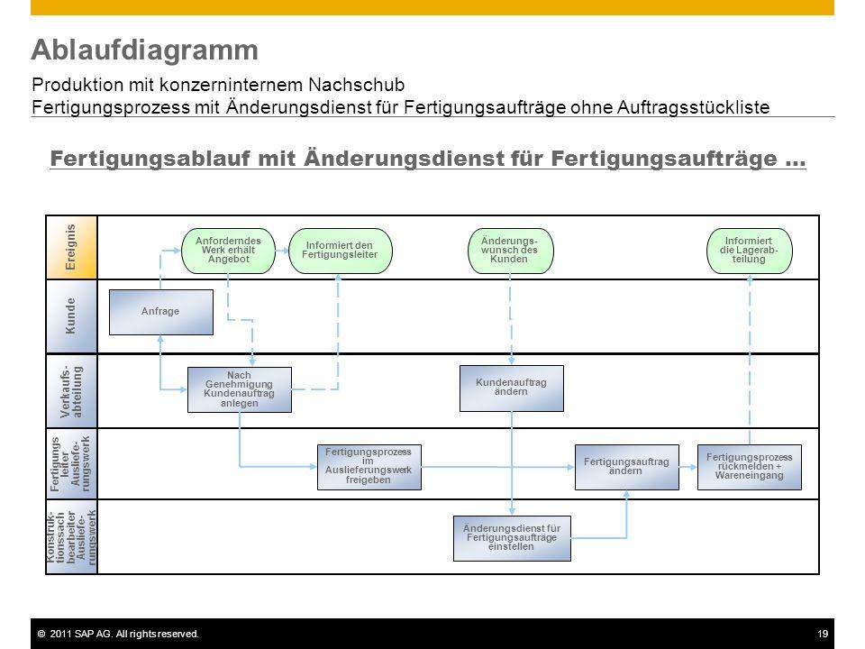 Ablaufdiagramm Produktion mit konzerninternem Nachschub. Fertigungsprozess mit Änderungsdienst für Fertigungsaufträge ohne Auftragsstückliste.
