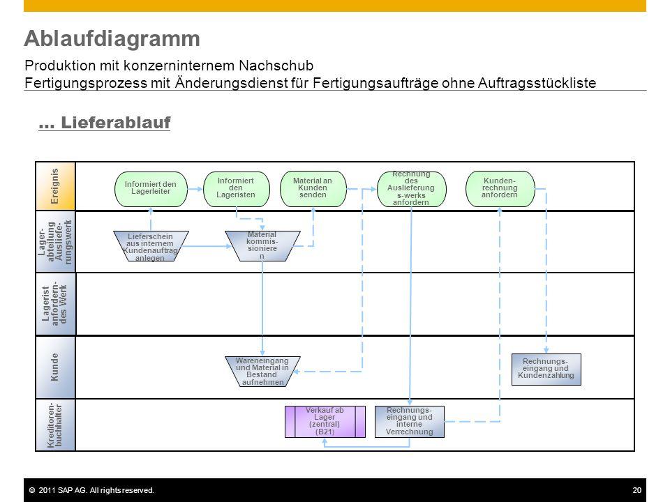Ablaufdiagramm ... Lieferablauf