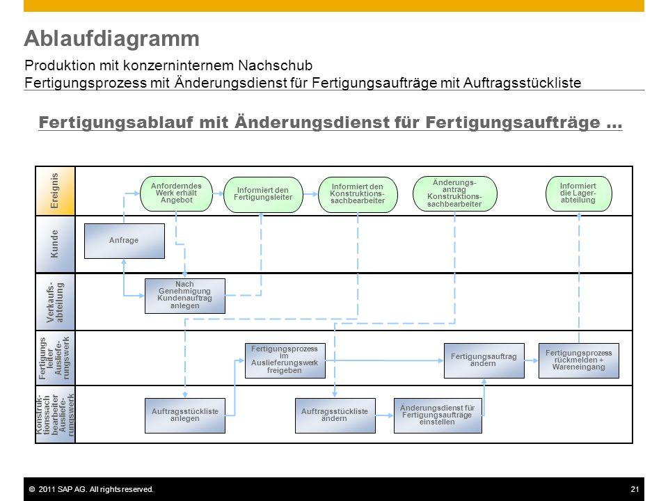 Ablaufdiagramm Produktion mit konzerninternem Nachschub. Fertigungsprozess mit Änderungsdienst für Fertigungsaufträge mit Auftragsstückliste.
