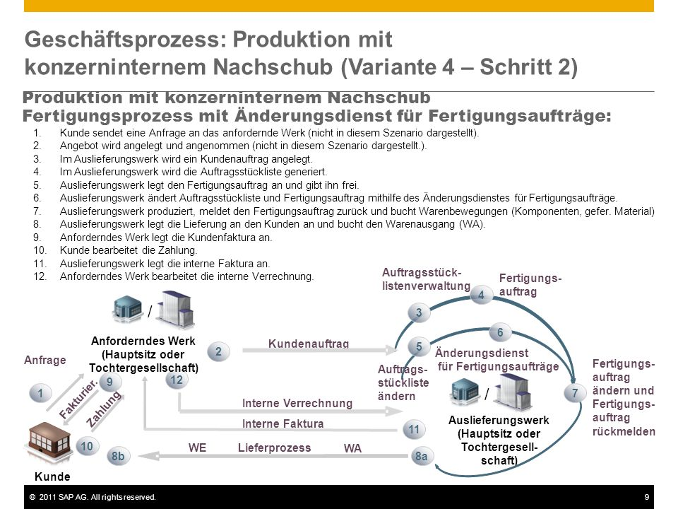 Geschäftsprozess: Produktion mit konzerninternem Nachschub (Variante 4 – Schritt 2)