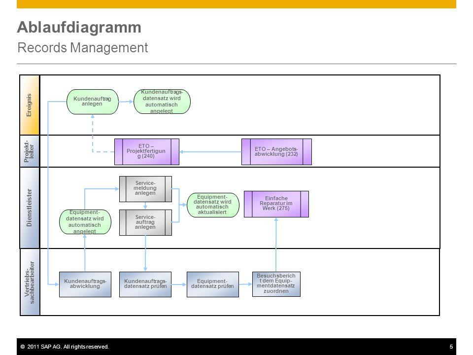 Ablaufdiagramm Records Management Dienstleister Ereignis