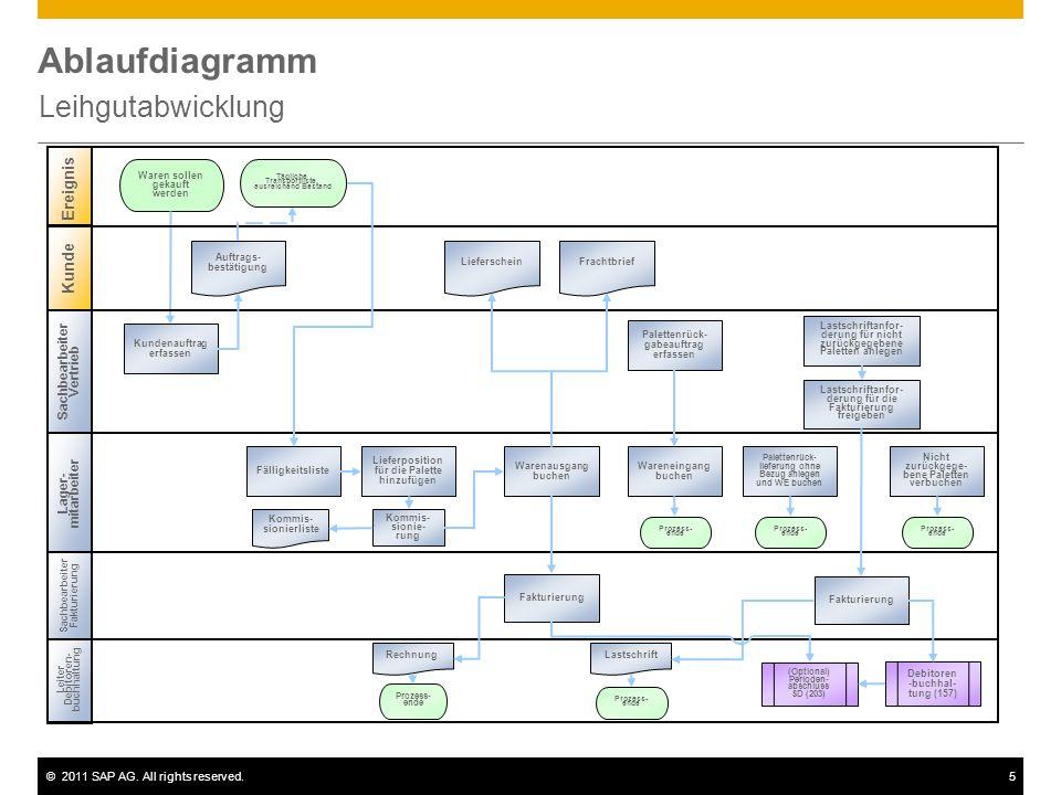 Ablaufdiagramm Leihgutabwicklung Ereignis Kunde