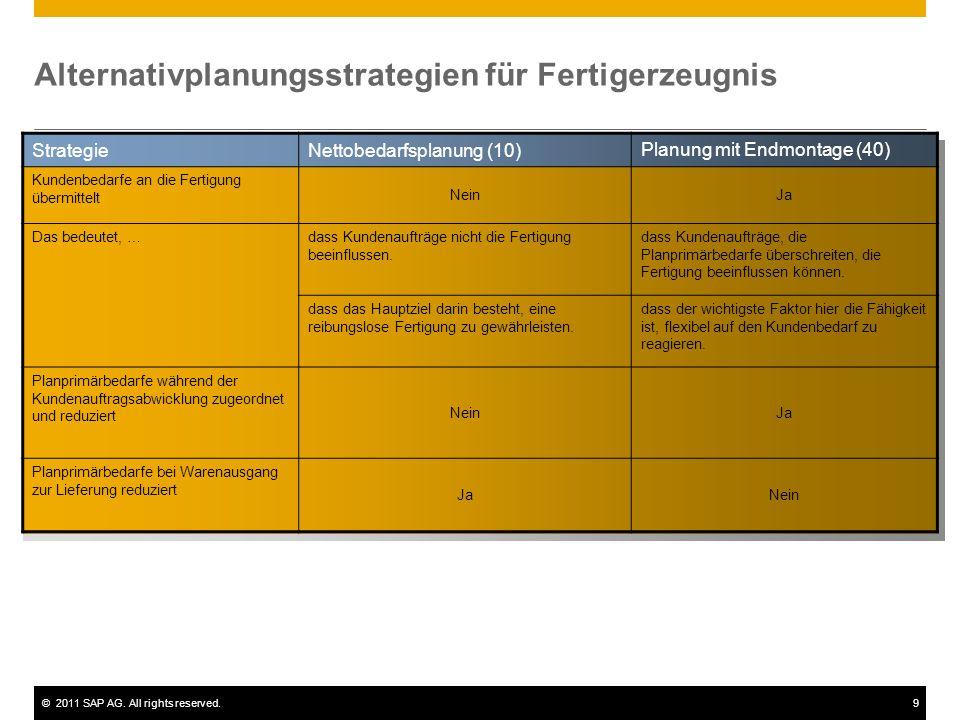 Alternativplanungsstrategien für Fertigerzeugnis