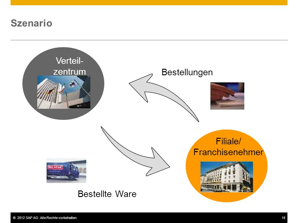 Szenario Verteil- zentrum Bestellungen Filiale/ Franchisenehmer