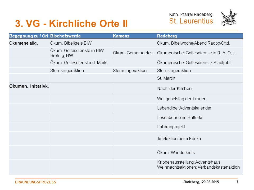 3. VG - Kirchliche Orte II Ökumen. Initativk. Begegnung zu / Ort