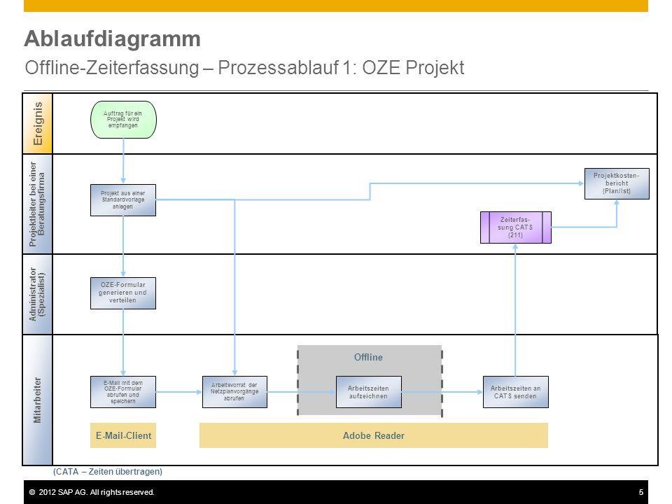 Offline-Zeiterfassung – Prozessablauf 1: OZE Projekt