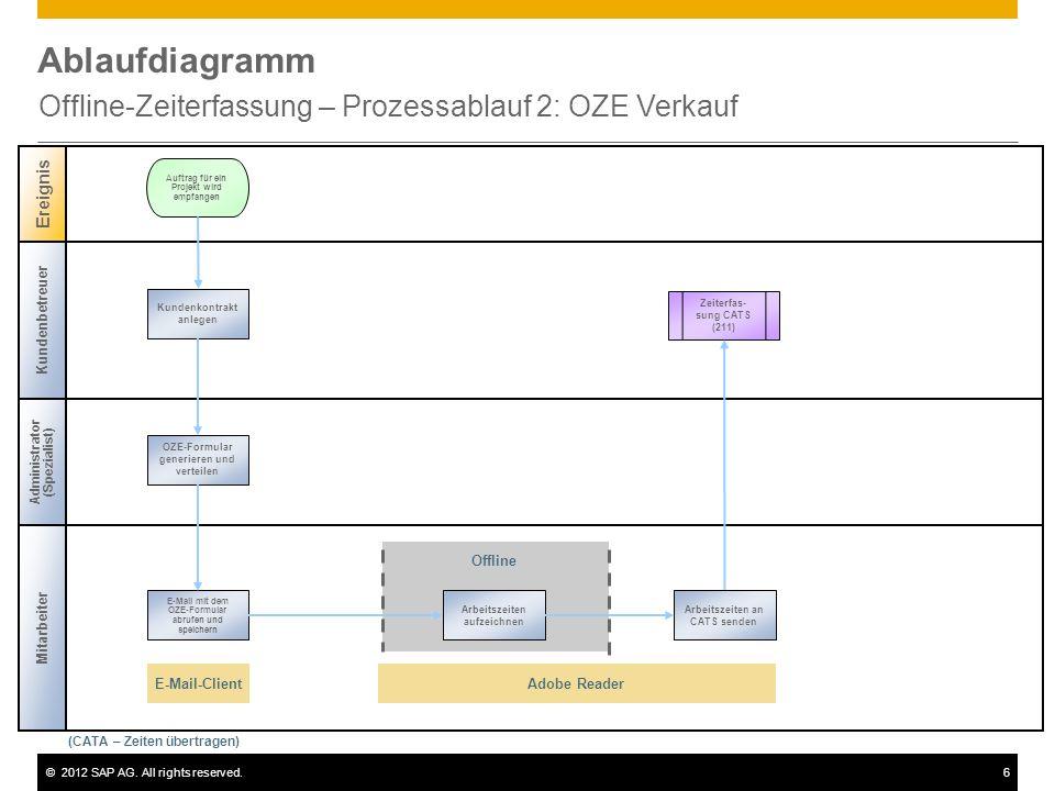 Offline-Zeiterfassung – Prozessablauf 2: OZE Verkauf