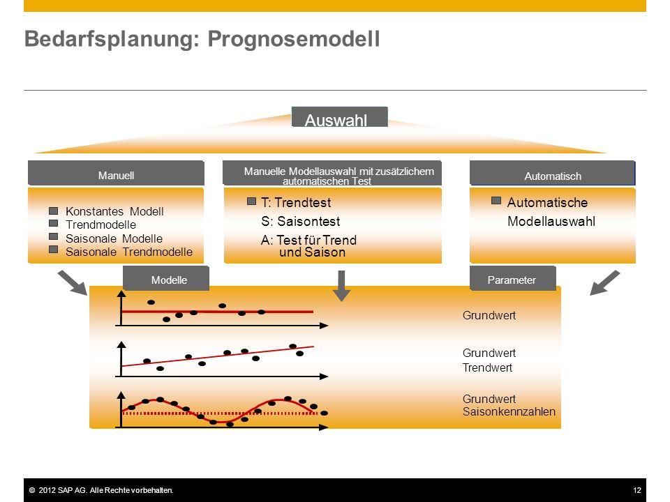Bedarfsplanung: Prognosemodell