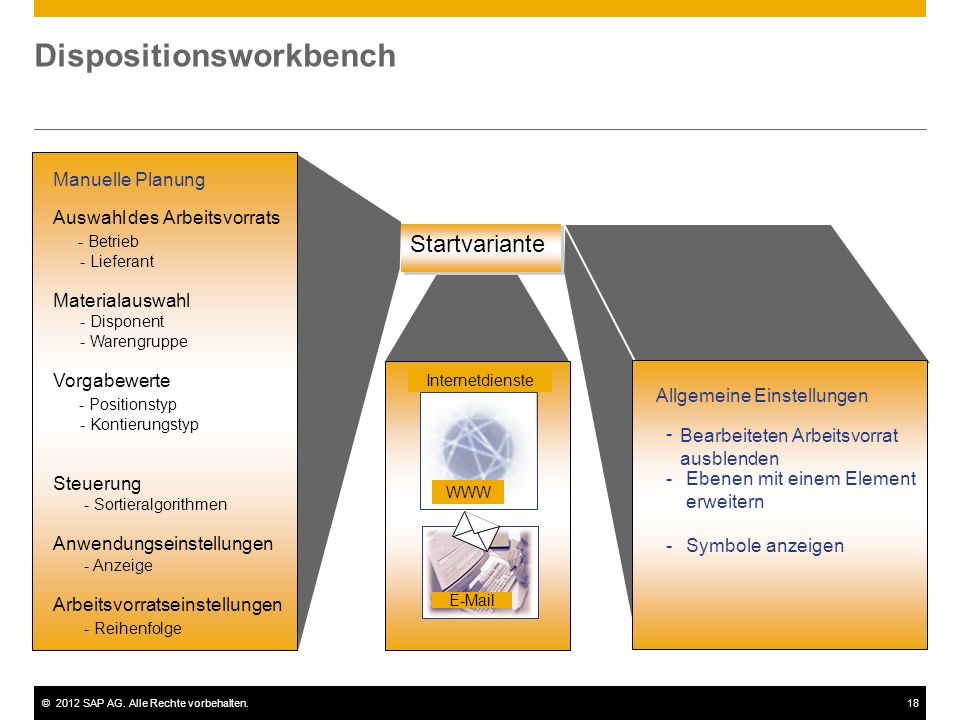 Dispositionsworkbench