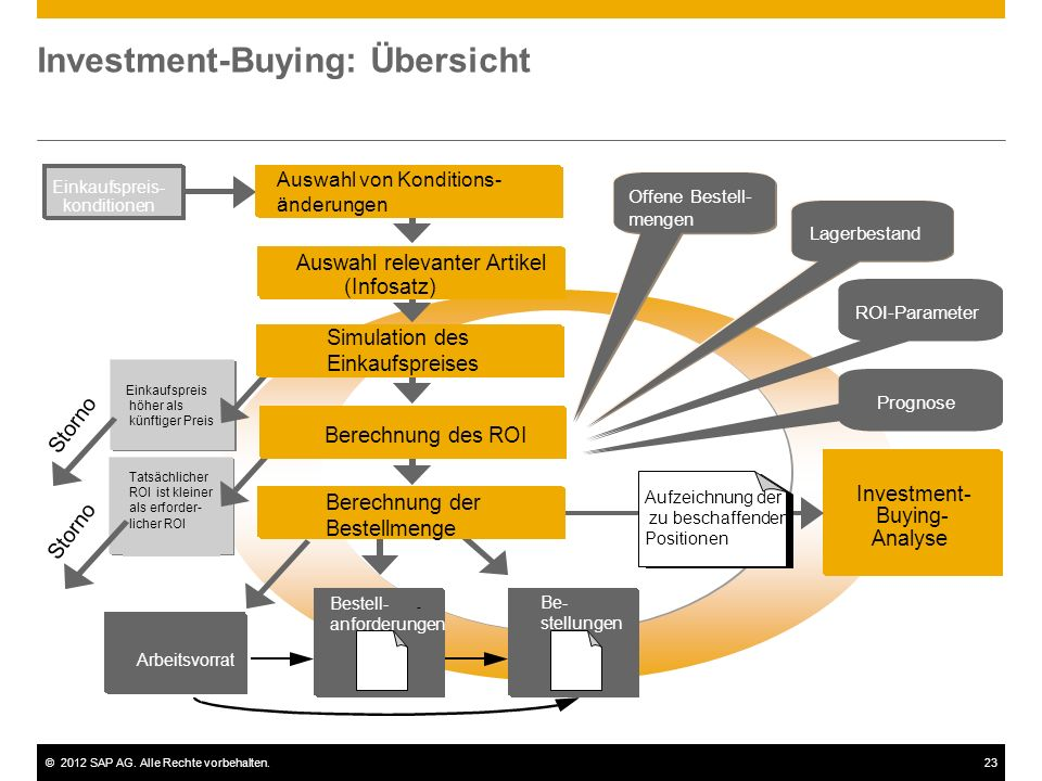 Investment-Buying: Übersicht