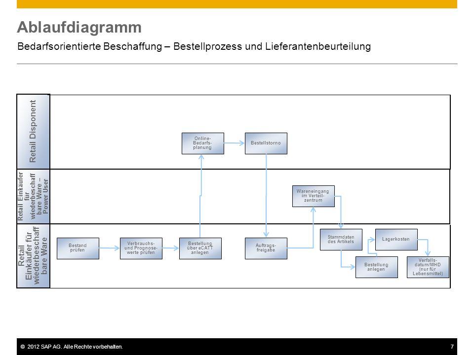 Ablaufdiagramm Bedarfsorientierte Beschaffung – Bestellprozess und Lieferantenbeurteilung. Retail Disponent.