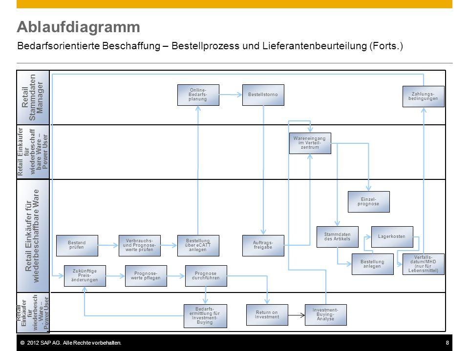 Ablaufdiagramm Bedarfsorientierte Beschaffung – Bestellprozess und Lieferantenbeurteilung (Forts.) Retail Stammdaten Manager.