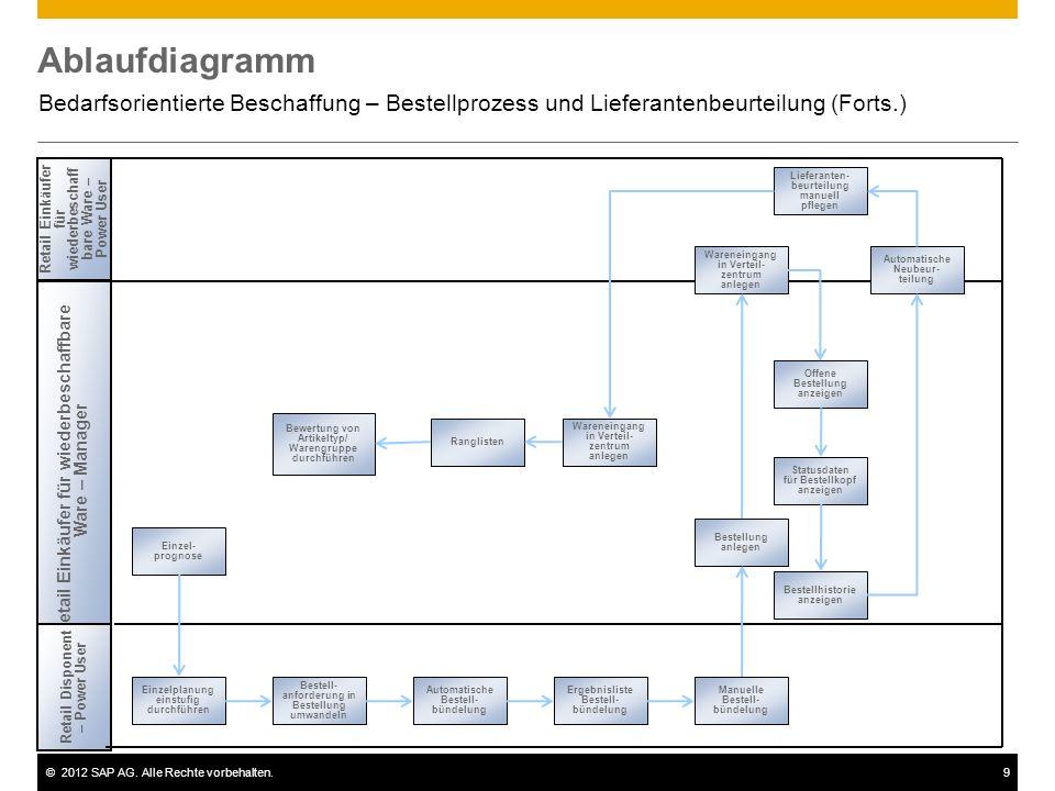 Ablaufdiagramm Bedarfsorientierte Beschaffung – Bestellprozess und Lieferantenbeurteilung (Forts.)