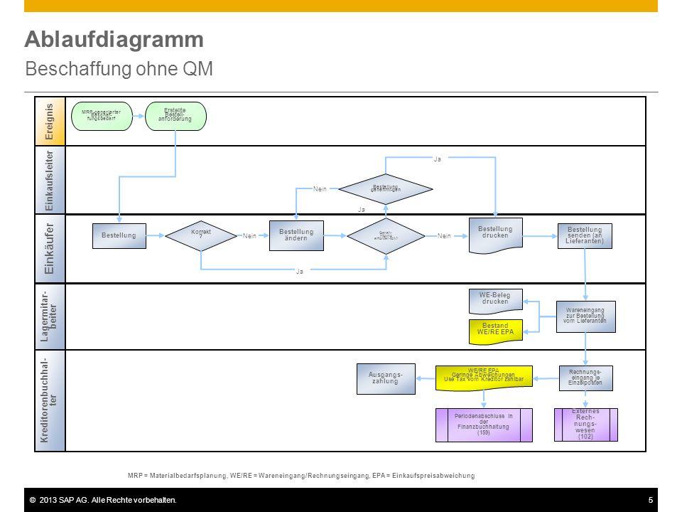 Ablaufdiagramm Beschaffung ohne QM Einkäufer Ereignis Einkaufsleiter
