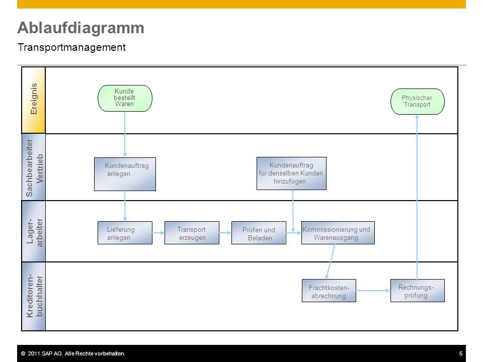 Ablaufdiagramm Transportmanagement Ereignis Sachbearbeiter Vertrieb