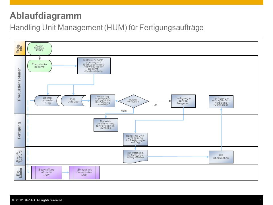 Handling Unit Management (HUM) für Fertigungsaufträge