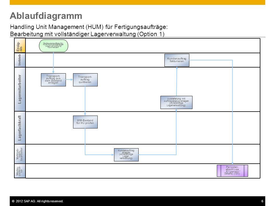 Ablaufdiagramm Handling Unit Management (HUM) für Fertigungsaufträge: