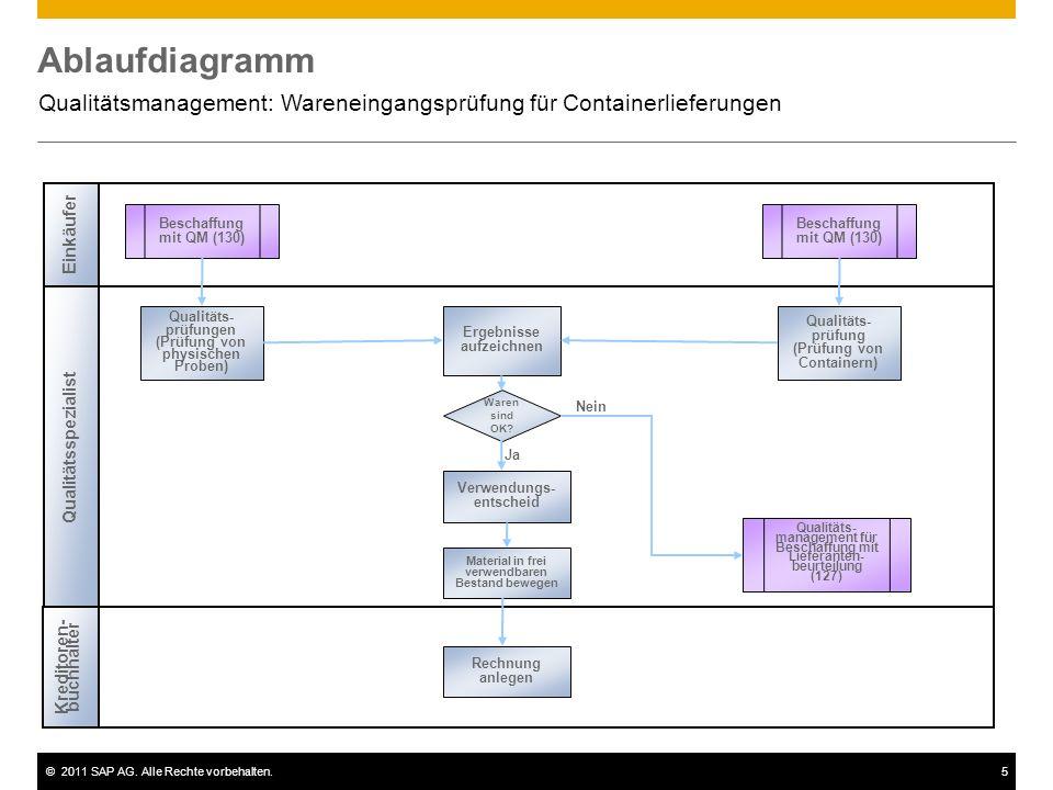 Qualitätsmanagement: Wareneingangsprüfung für Containerlieferungen