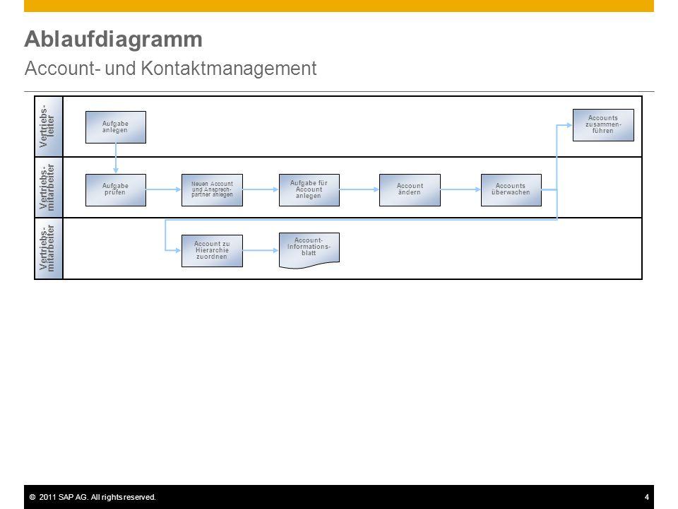 Account- und Kontaktmanagement