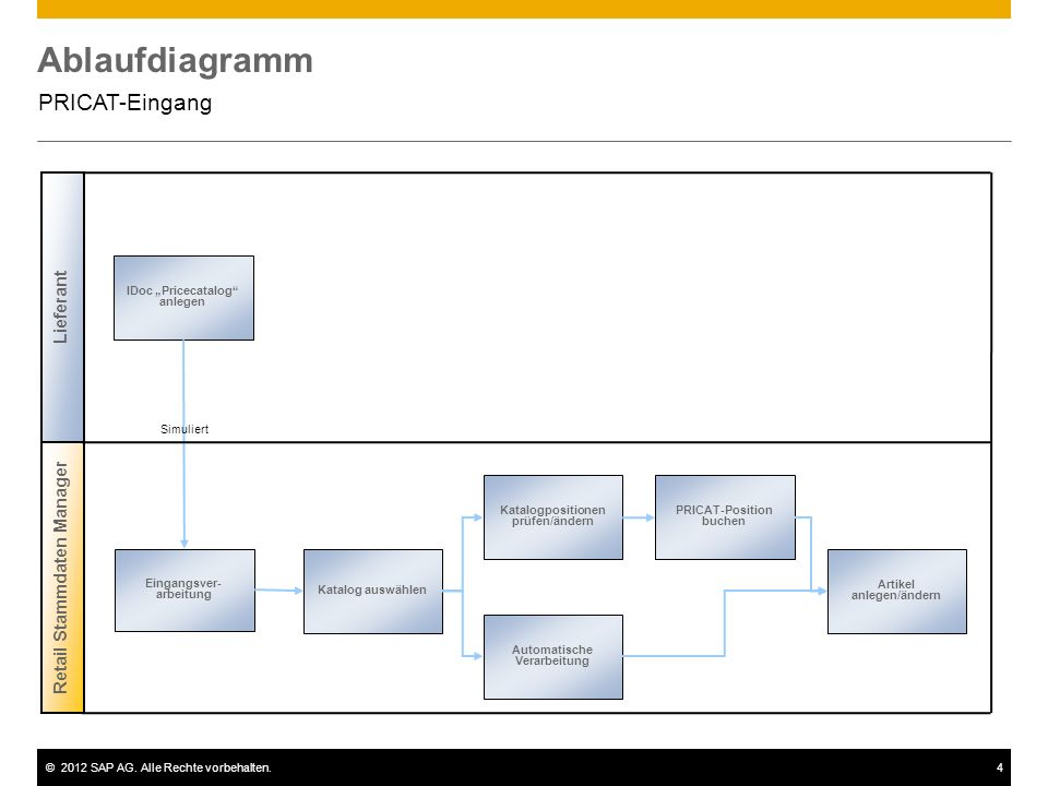 Ablaufdiagramm PRICAT-Eingang Lieferant Retail Stammdaten Manager