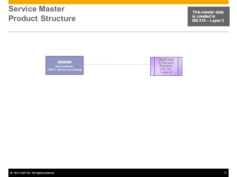 Service Master Product Structure
