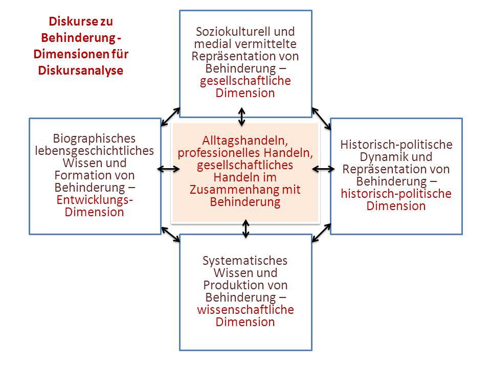 Diskurse zu Behinderung - Dimensionen für Diskursanalyse