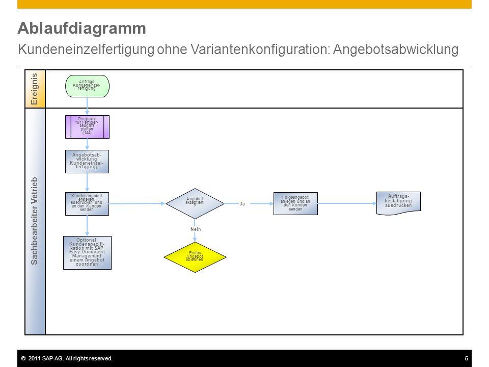Kundeneinzelfertigung ohne Variantenkonfiguration: Angebotsabwicklung