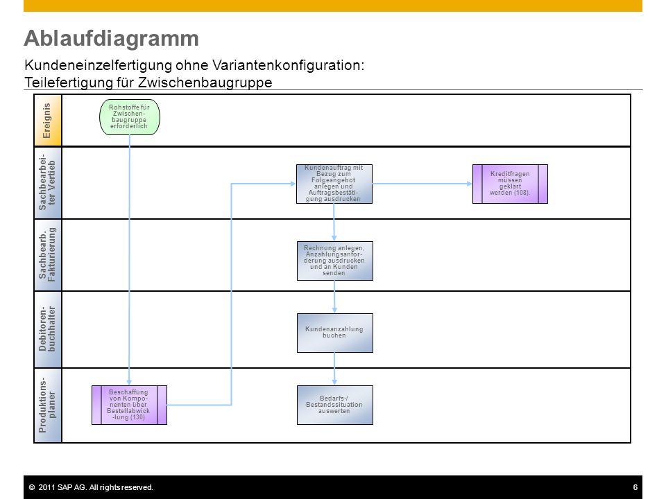 AblaufdiagrammKundeneinzelfertigung ohne Variantenkonfiguration: Teilefertigung für Zwischenbaugruppe.