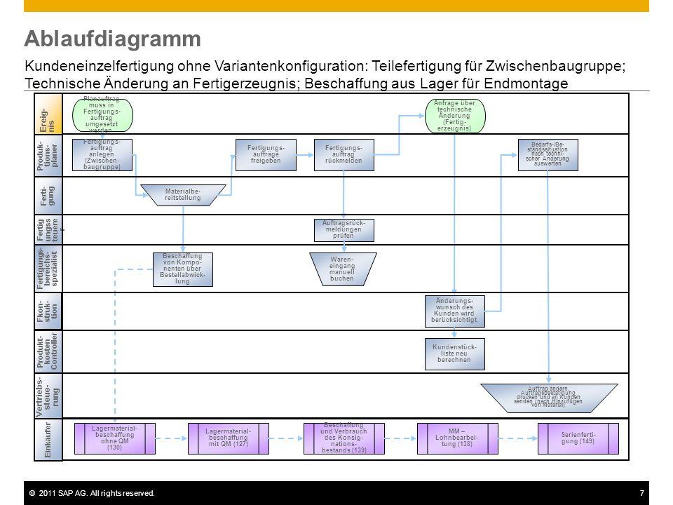 AblaufdiagrammKundeneinzelfertigung ohne Variantenkonfiguration: Teilefertigung für Zwischenbaugruppe;