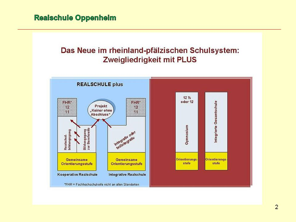 Realschule Oppenheim