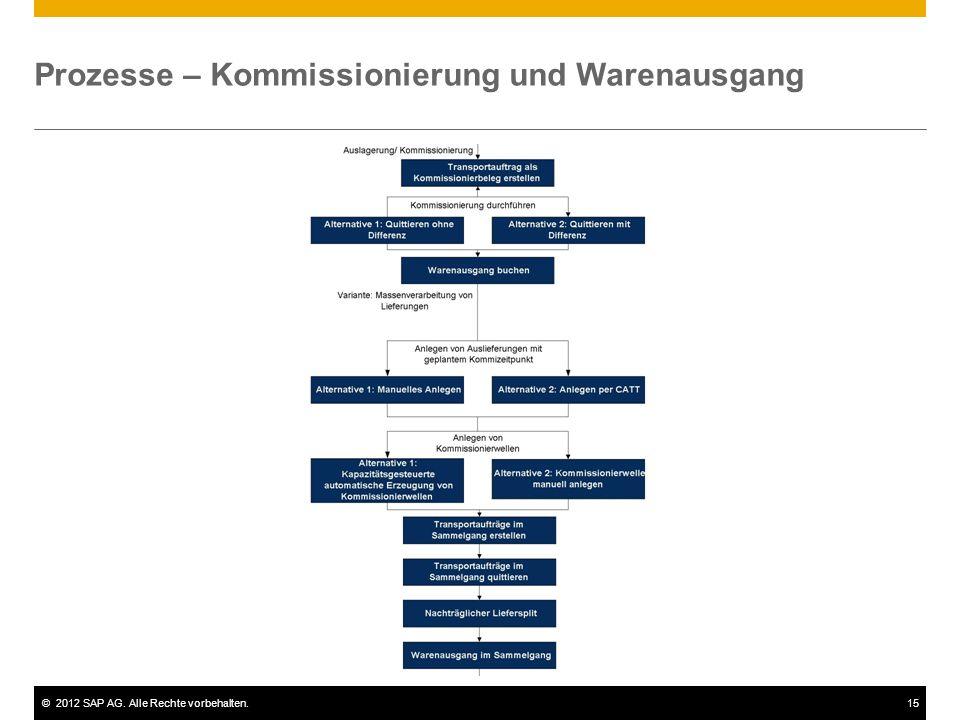 Prozesse – Kommissionierung und Warenausgang