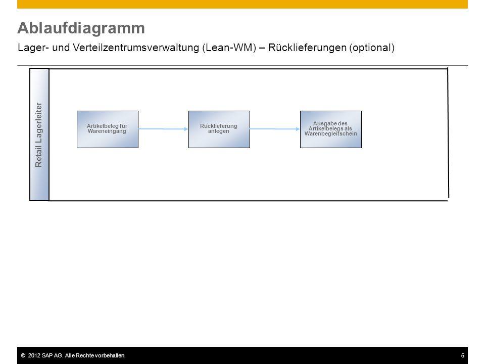 Ablaufdiagramm Lager- und Verteilzentrumsverwaltung (Lean-WM) – Rücklieferungen (optional) Retail Lagerleiter.