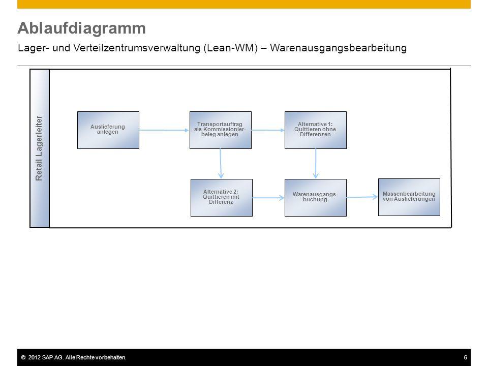 Ablaufdiagramm Lager- und Verteilzentrumsverwaltung (Lean-WM) – Warenausgangsbearbeitung. Retail Lagerleiter.